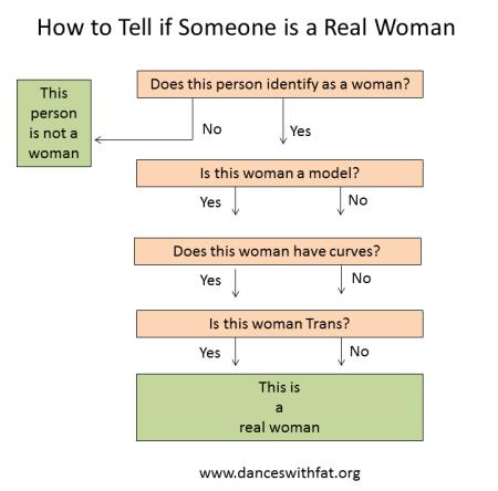 Real Woman Flowchart