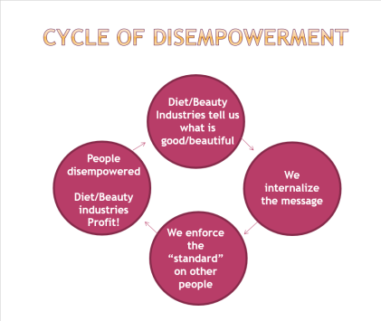 Diet and Beauty Industry Cycle of Disempowerment
