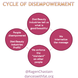 Cycle of Disempowerment